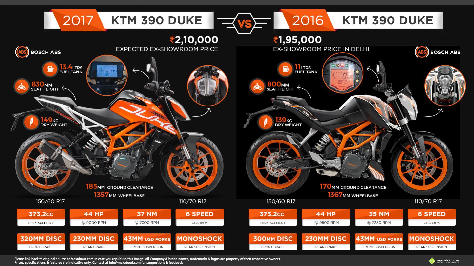 basic 2016 vs 2017 model comparison - ktm duke 390 forum