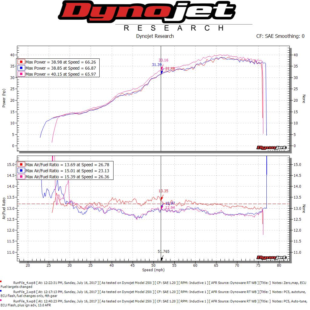 Rd Testing And Ecu Reverse Engineering Ktm Duke 390 Forum Wiring Diagram So What Does This Mean In The Real World Well Bike Feels A Lot Smoother Than Stock For Sure No More Odd Surging At Part Throttle Power