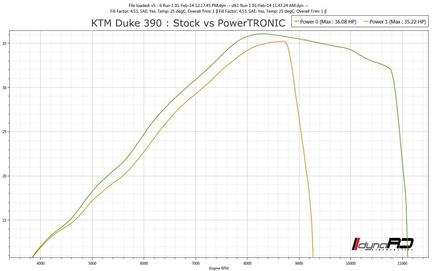 PowerTRONIC Plug-in Piggyback Ecu - Everything you need to know!-ktm-390_hp_stockvspowertronic.jpg