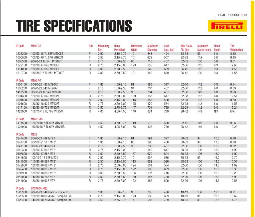 Bike Tire Air Pressure Chart